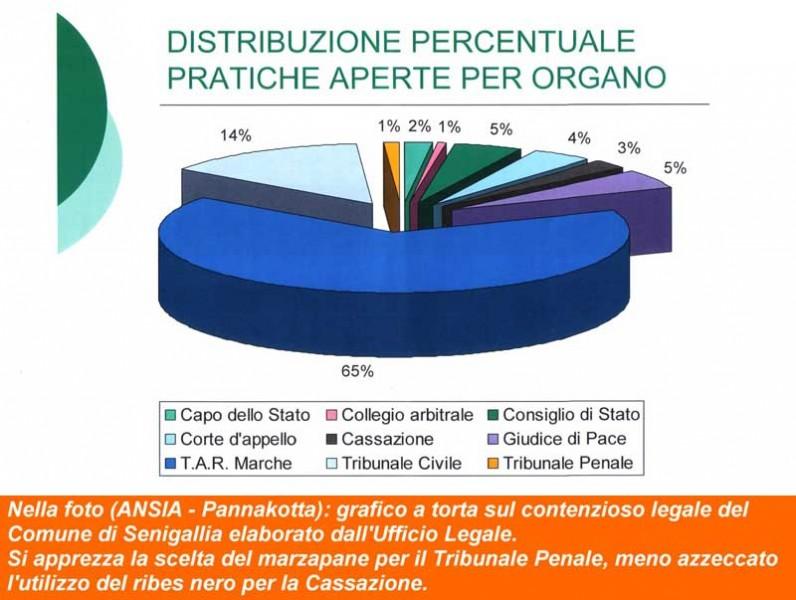 Grafico a torta sulle cause aperte del Comune di Senigallia