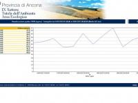 Dati provinciali sull'inquinamento a Senigallia