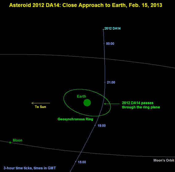 L'orbita dell'asteroide DA14 che passerà vicino alla Terra il 15 febbraio 2013
