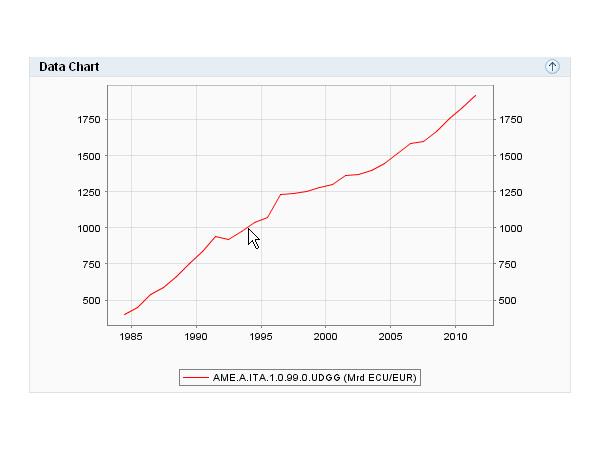 L'andamento del debito pubblico in Italia