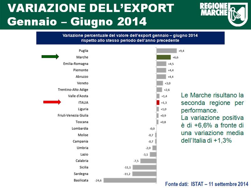 I dati Istat sull'export: bene le Marche