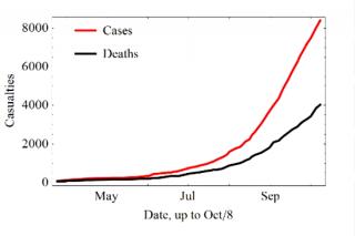 Ebola Diagramma