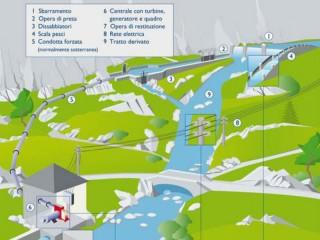 Centrale idroelettrica a Castelleone di Suasa