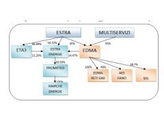 Grandi manovre PD in Multiservizi