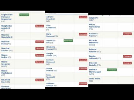Voto in Consiglio Comunale a Senigallia in tema sicurezza