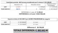 """""""Dove sta per noi cittadini il decantato vantaggio se paghiamo alla UISP 892.642,40 € in più per avere lo stesso servizio che la TEAM MARCHE ci ha offerto con 892.642,40 € in meno?"""""""