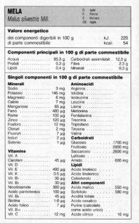 Mela - tabella nutrizionale