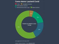 Grafico pazienti Covid-19