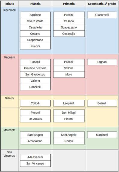 Iscrizioni scuole Senigallia - Istituti e scuole