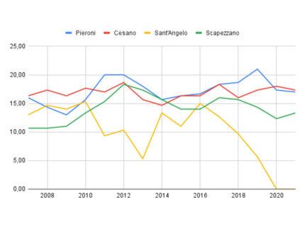 Andamento nel numero di iscritti in rapporto al totale, scuole di piccola dimensioni