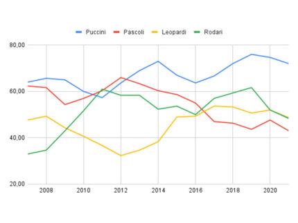 Andamento nel numero di iscritti in rapporto al totale, scuole di grandi dimensioni