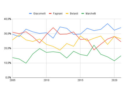 Trend delle iscrizioni raggruppate per istituto comprensivo